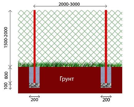 Как правильно натянуть сетку рабицу на забор